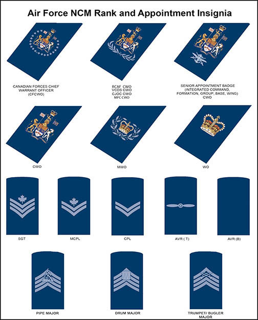 DHH - Publications - Canadian Forces Dress Instructions